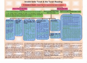 invalid-torah-torah-reading